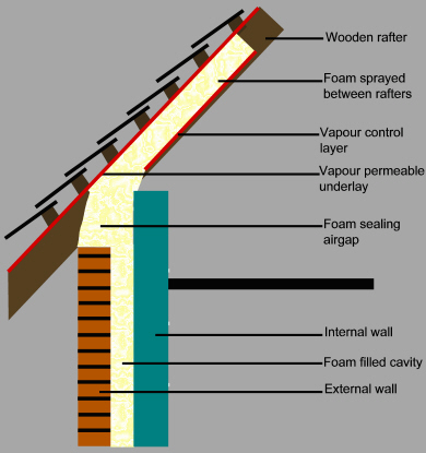 Loft conversions and new build insulation